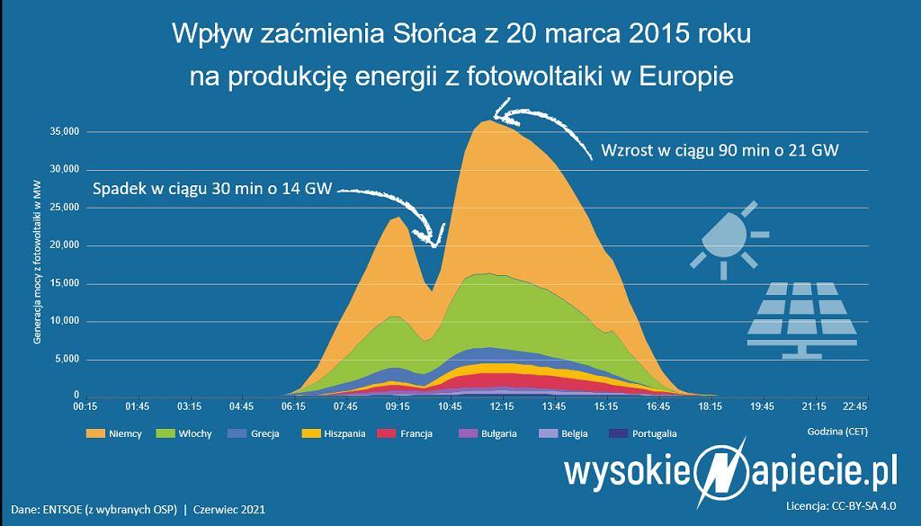 Wpływ zaćmienia Słońca na produkcję energii z fotowoltaiki w Europie