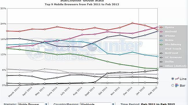 Domyślna przeglądarka Androida najpopularniejsza wśród wszystkich przeglądarek mobilnych