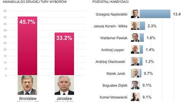 Sondaż SMG KRC dla TVN i TVN24