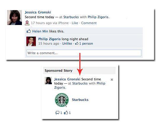 Facebook przekształca aktywność znajomych w reklamy