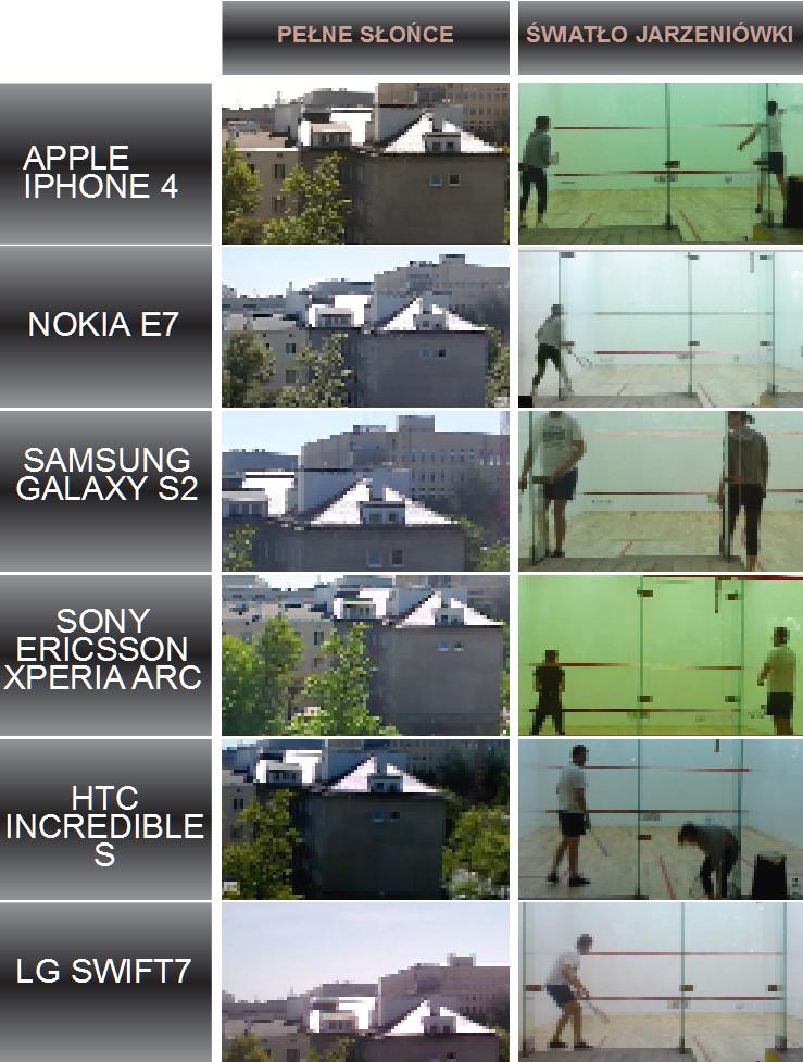 komórka, smartfon z kamerą, smartfon,