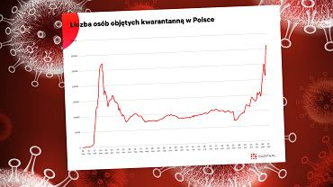 Liczba osób w kwarantannie w Polsce przekroczyła kolejną symboliczną granicę [WYKRES DNIA]