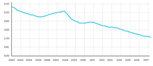 Średnia stopa oprocentowania kredytów hipotecznych w strefie euro