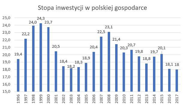 Stopa inwestycji w polskiej gospodarce