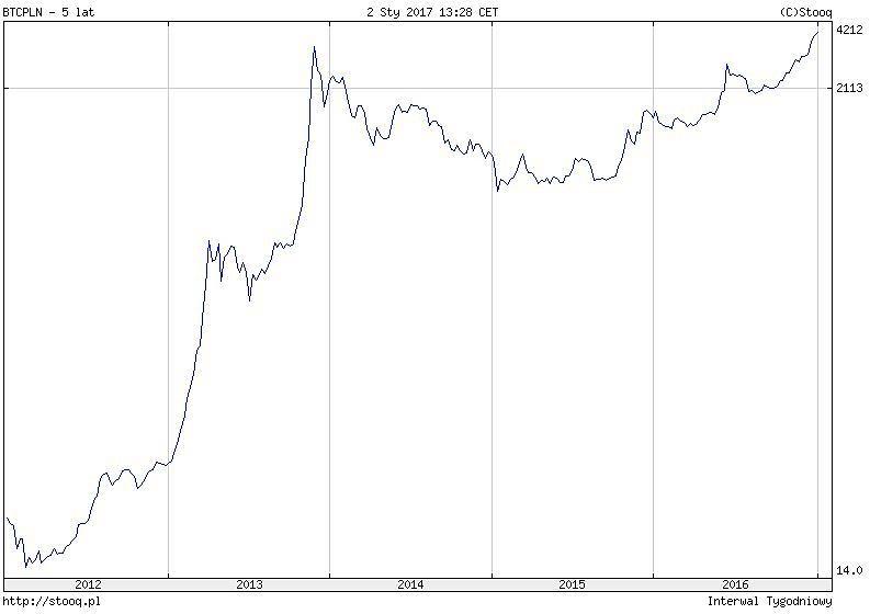 Kurs bitcoina BTC/PLN