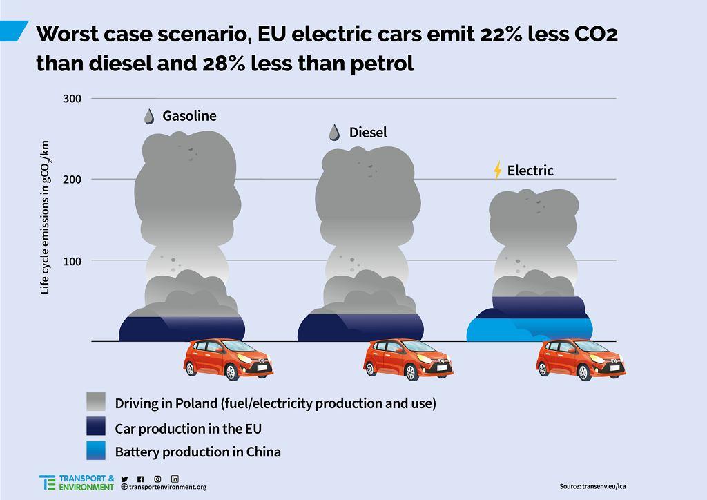 Ślad węglowy samochodów w Polsce wg. T&E