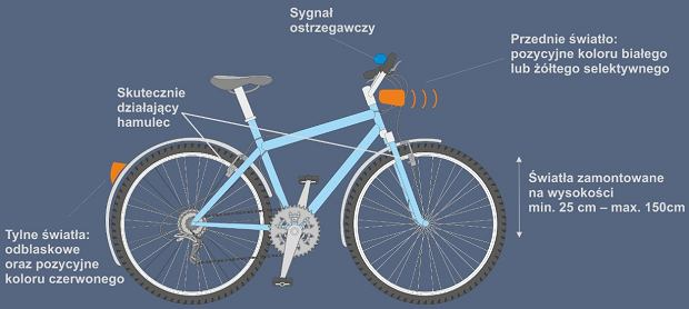 Co powinien posiadać rower?
