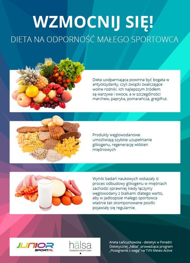 Dieta na wzmocnienie