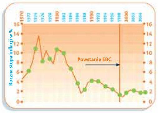 Stopa inflacji w strefie euro