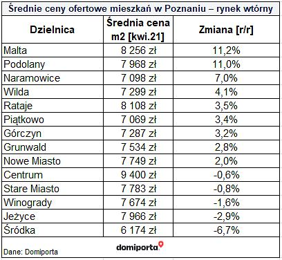 Poznań - ceny nieruchomości