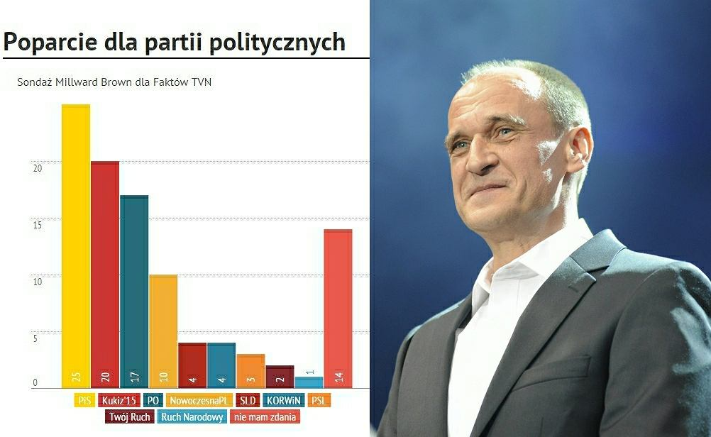 Poparcie dla partii politycznych
