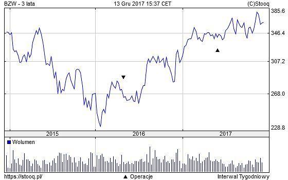 Akcje banku BZ WBK na GPW - ostatnie 3 lata