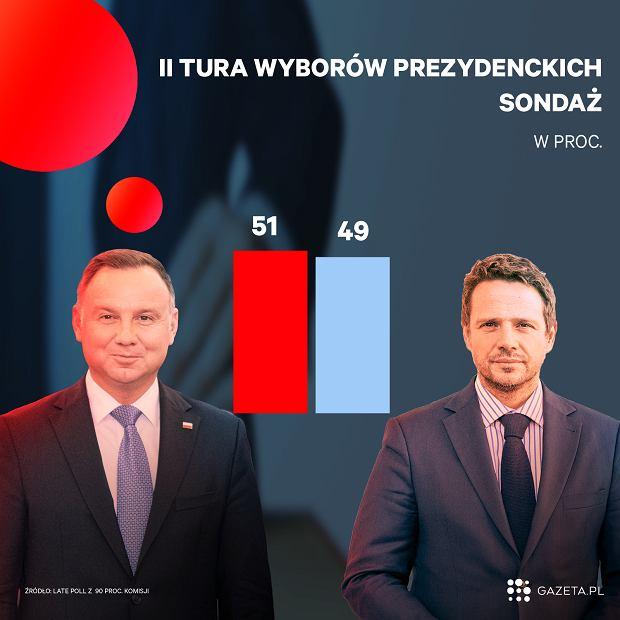 Badanie late poll z 90 proc. komisji