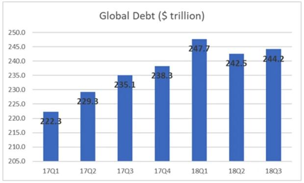 Globalny dług rośnie