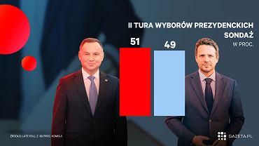 Wyniki badania Ipsos late poll z 90 proc. komisji wyborczych
