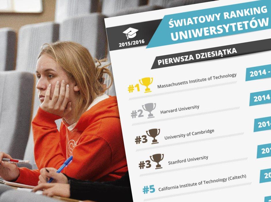 Ranking uczelni wyższych
