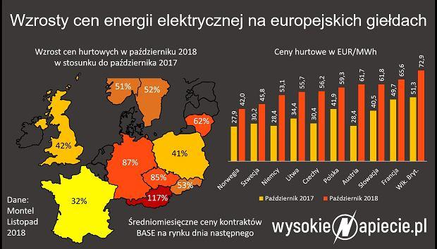 Ceny prądu w Europie
