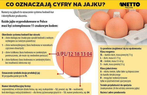 Netto rezygnuje ze sprzedaży jaj z chowu klatkowego