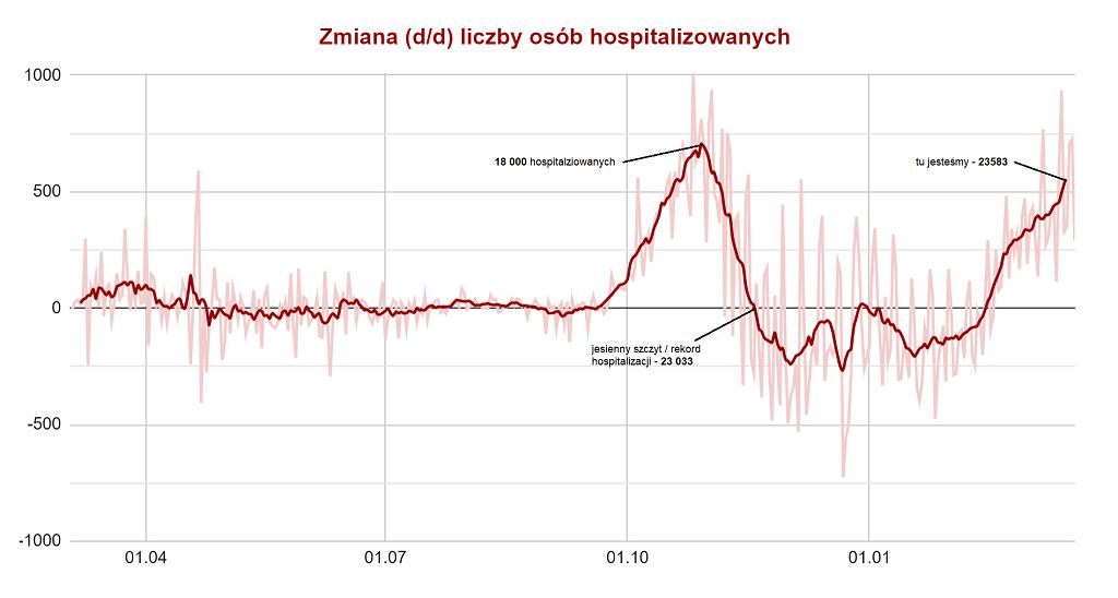 Zmiana (d/d) liczby osób hospitalizowanych