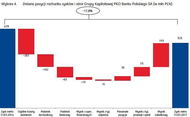 Dlaczego zysk PKO BP jest niższy niż rok temu?