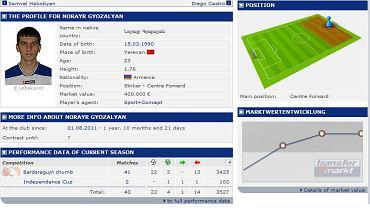 Profil Gjozaljana w portalu transfermarkt.de