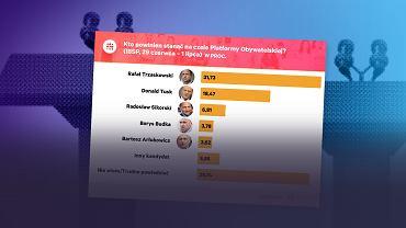 Polacy uważają, że to Rafał Trzaskowski ma większe szanse niż Donald Tusk, żeby poprowadzić Koalicję Obywatelską do sukcesów i to on powinien w razie wyborczego zwycięstwa zostać premierem z ramienia KO