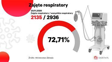 Koronawirus w Polsce. 2135 respiratorów jest zajętych [MONITORUJEMY SYTUACJĘ]