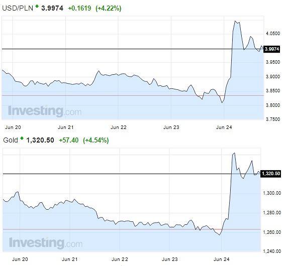 Wykres cen złota