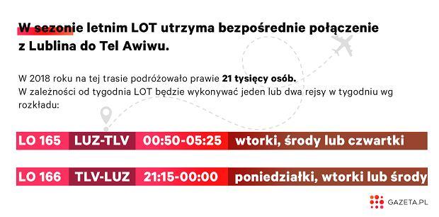 Linie LOT utrzymają w sezonie letnim bezpośrednie połączenia Lublin-Tel Aviv