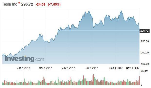Akcje Tesla Motors, 1 rok