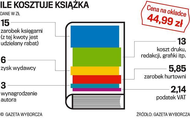 Spadają nakłady książek, spada czytelnictwo. A książki drożeją. Ile kosztuje książka i dlaczego tak drogo?