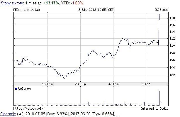 Notowania Pekao SA, wykres miesięczny