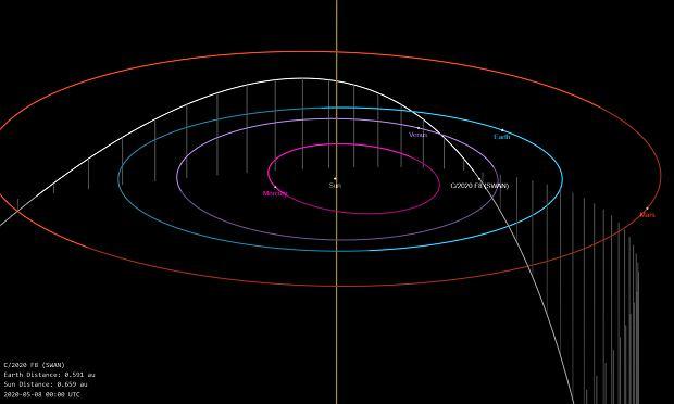 Trasa przelotu komety Swan