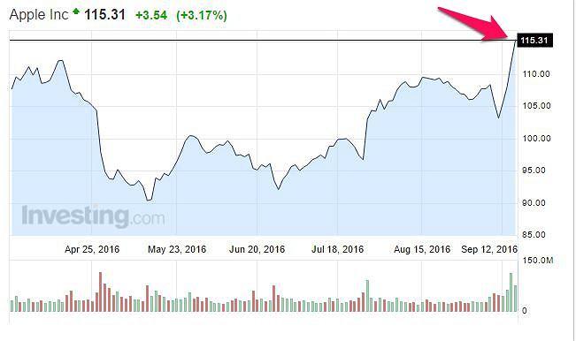 Akcje Apple na giełdzie w Nowym Jorku