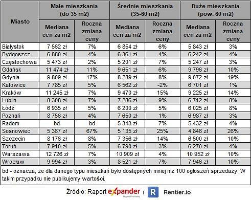 Ceny mieszkań w I kw. 2021 r.
