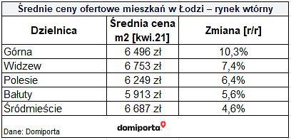 Ceny mieszkań w Łodzi