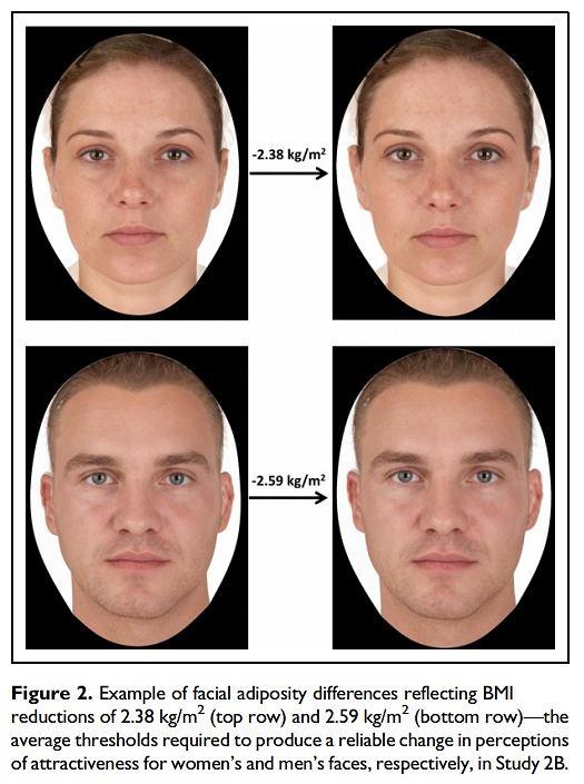 Zestawienie 'grubszej' (po lewej) i 'chudszej' wersji twarzy u kobiety i mężćzyzny