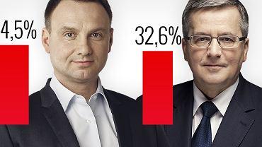 Wyniki pierwszej tury według exit poll
