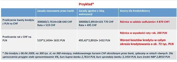 Wyliczenia dla kredytu walutowego