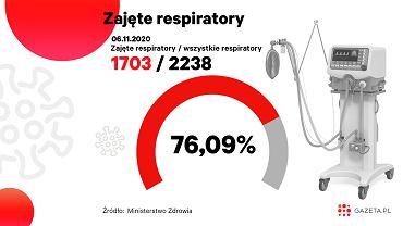 Koronawirus. Ponad 76 proc. respiratorów jest zajętych (zdjęcie ilustracyjne)