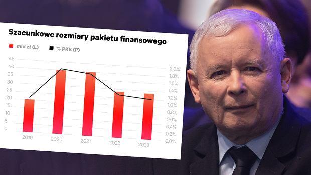 Ile będzie kosztowała 'Piątka Kaczyńskiego? Ekonomiści policzyli