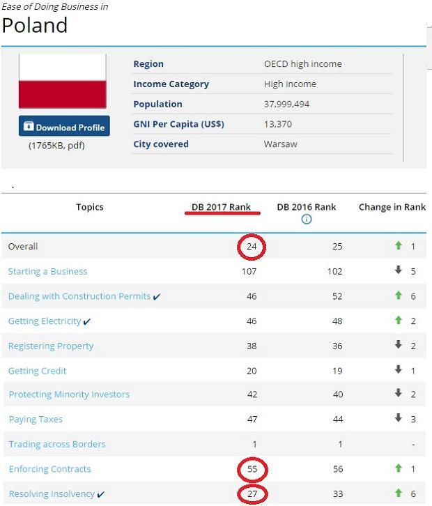 Polska w raporcie Doing Business