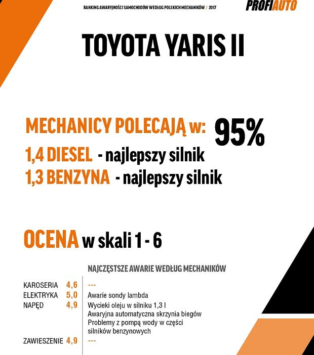 Miejsce 1 - Toyota Yaris II