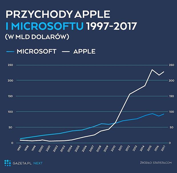 Przychody Apple i Microsoftu (1997-2017)