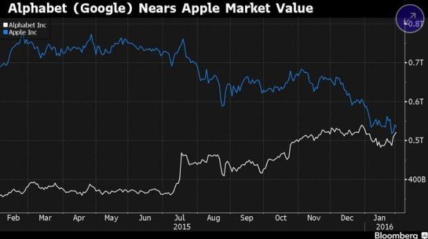 Wykres prezentujący kapitalizację rynkową spółek Alphabet i APple