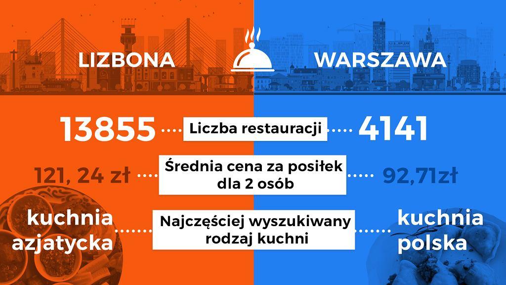 Ile Jest Restauracji W Warszawie A Ile W Lizbonie Zobacz
