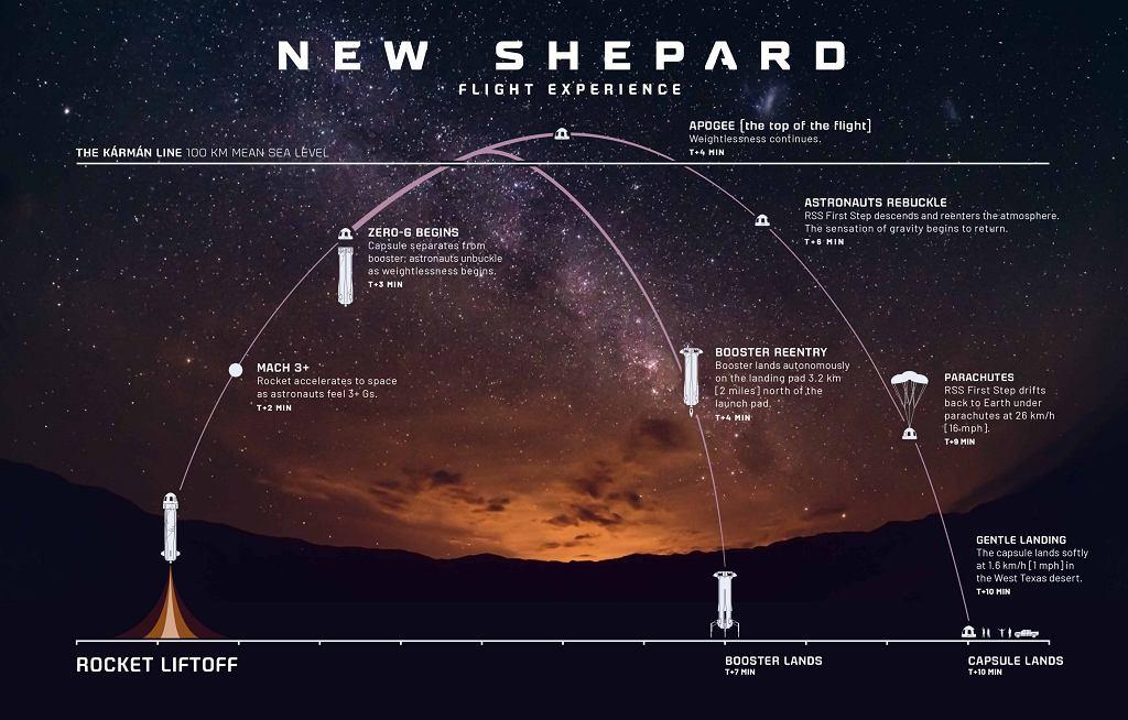 Przebieg lotu statku New Shepard
