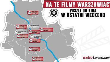 Filmy w Warszawie