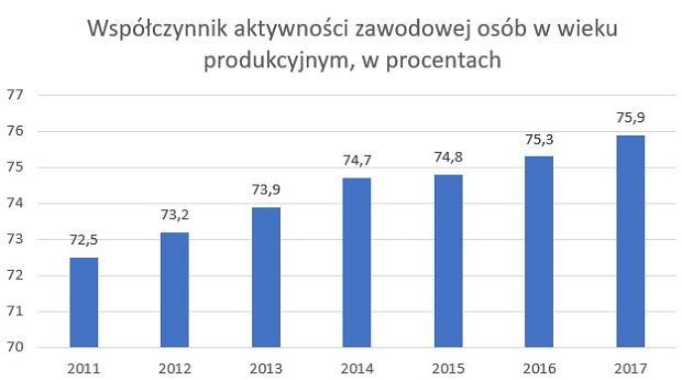 Współczynnik aktywności zawodowej dla osób w wieku produkcyjnym w Polsce