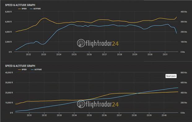 Wykresy prędkości (linia żółta) i wysokości (niebieska). U góry feralny lot zakończony katastrofą, na dole lot dzień wcześniej